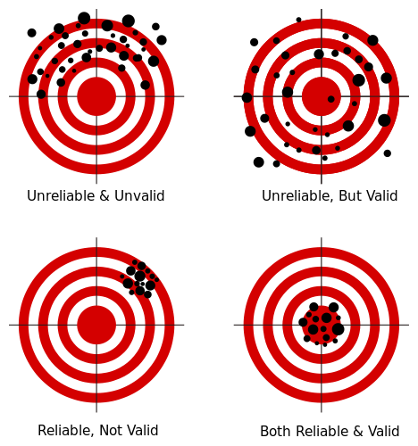 Four targets with bullseyes illustrating the concepts of validity and reliability