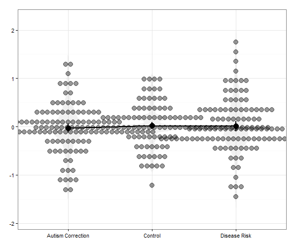 Dot-Violin-Line plot on the basis of the corrected attitude change scores in Horne et al. (2015)