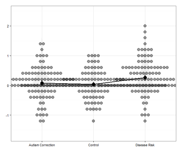 Dot-Violin-Line plot on the basis of the original attitude change scores in Horne et al. (2015)